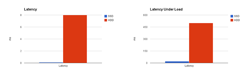 SSD Hosting latency