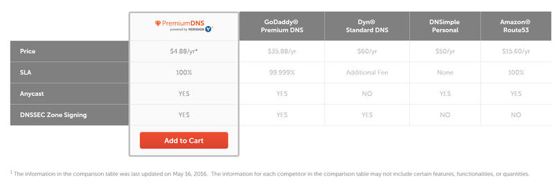 Namecheap DNS comparison